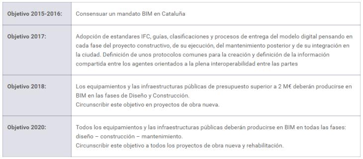 Calendario de intenciones BIM de los constructores Catalanes
